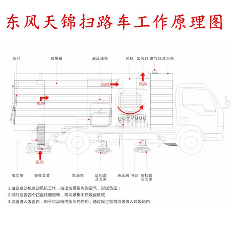 东风天锦扫路车工作原理图