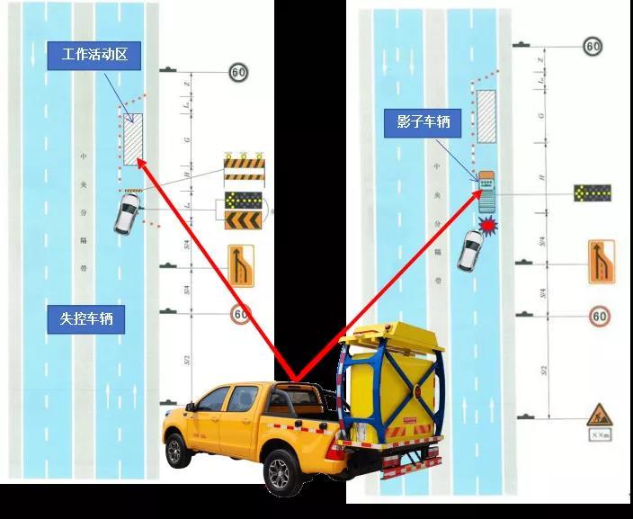 防撞缓冲车工作状态示意图